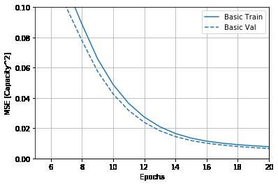 battery model training graph